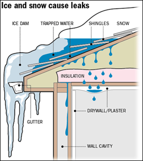 Ice-Dams